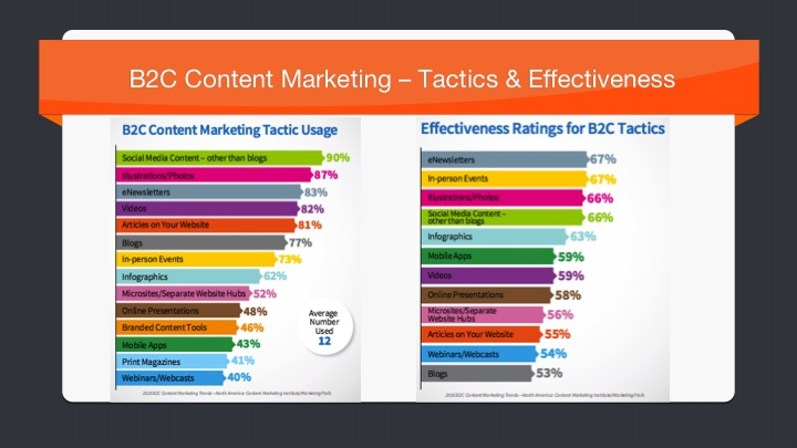 B2C Content Marketing Tactics