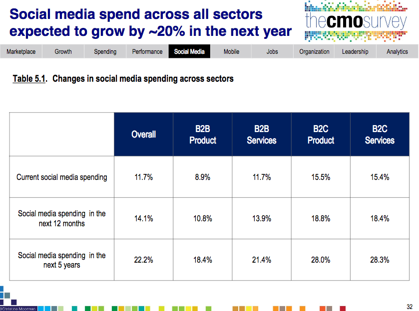 CMO survey showing social media projected growth
