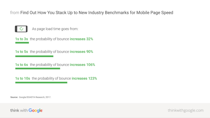 The Importance of Mobile Site Speed for SEO- Boomtown Internet Group